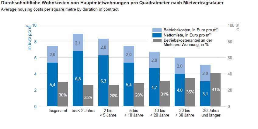 Wohnkosten nach Mietvertragsdauer - Quelle: Statistik Austria, Wohnen 2016, S. 43